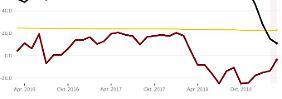 Konjunkturrisiko überschätzt?: ZEW-Index zieht leicht an