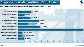 Elektrische Verbraucher treiben im Winter den Spritdurst.