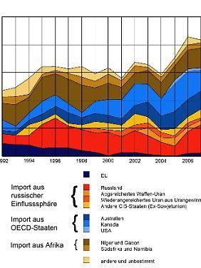 Kauf von Natururan durch EU-Energieversorger nach Herkunftsland von 1992 bis 2008 in (tU)