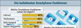 Studie zu Smartphones: Surfen wichtiger als Telefonieren