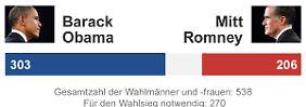 Wahl in den USA: +++ Liveticker bei n-tv.de +++