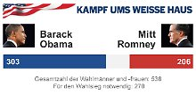 Kurz, kompakt und auf den Punkt: +++ Liveticker zur US-Wahl +++