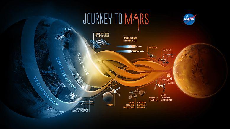 """... an Bord von """"Orion"""" aber irgendwann auch noch viel weiter in den Weltraum vordringen. Eine Reise von etwa 60 Millionen Kilometern - zum Nachbarplaneten Mars - steht langfristig auf dem Plan. Das ist dann die Raumfahrtgeschichte von morgen."""