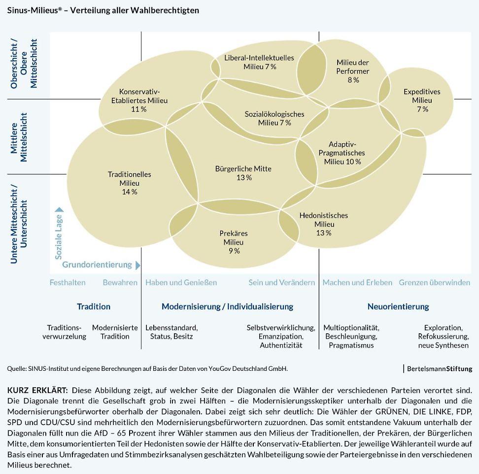 Studie: AfD punktet in sozial schwächeren Milieus und in der bürgerlichen Mitte