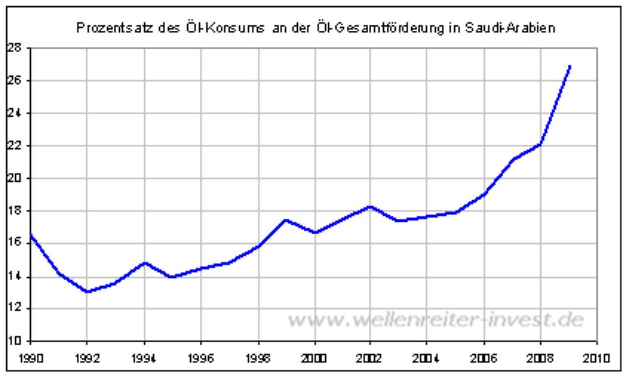 Pro Jahr sind das m3 (das entspricht € für Wasser und Abwasser), diese Zahl ist seit über 10 Jahren sehr konstant. Nach Durchschnittsverbrauch sollte das eher bei m3 liegen. (bei Annahme l/Tag/Person) Ich habe mit allen Nachbarn gesprochen, keiner kann sich das erklären.