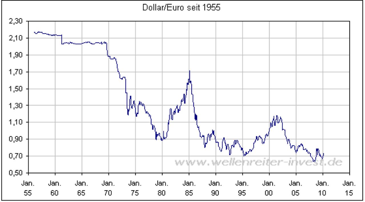 Monatliche Entwicklung des Wechselkurses des US-Dollars gegenüber dem japanischen Yen von November bis November (in Yen) Wechselkurs - US-Dollar gegenüber Yen (Monatsdurchschnittswerte).