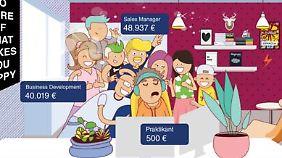 Die Durchschnittsgehälter sind etwas trügerisch. In München zahlen Startups im Schnitt ein Drittel mehr als in Berlin.
