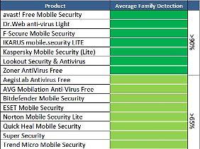 Die besten Android-Wächter arbeiten kostenlos.